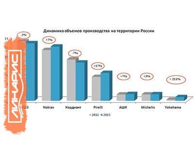 ЯШЗ в 2013 году: итоги