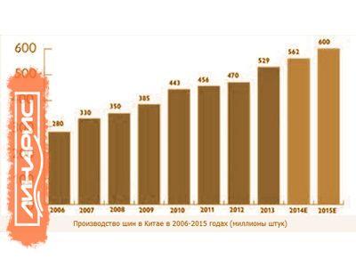 Китайская шинная индустрия: настоящее и будущее