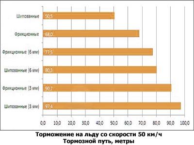 Шипованные и фрикционные шины: как износ влияет на их сцепление с дорогой
