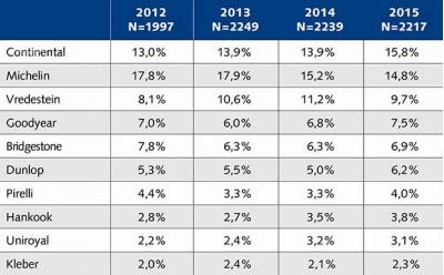 Сетью Kwik-Fit был проведен анализ рынка шин Голландии, по итогам которого лидерами остаются Michelin и Continental