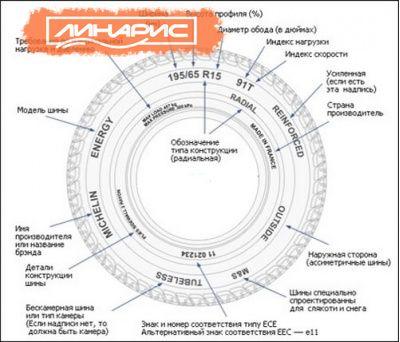 Шина и диск - как собрать правильные колеса?