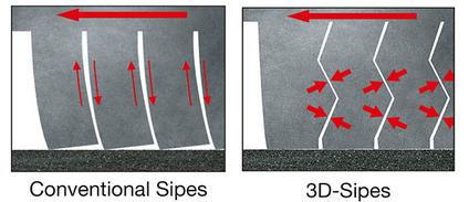 Сравнение: 3D-ламели - стандартные ламели